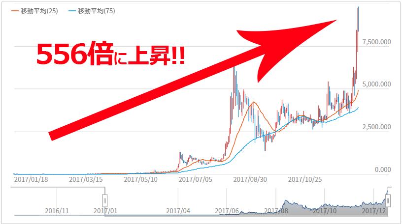Neo(ネオ)は年初比で556倍に価格が上昇