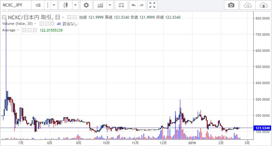 ネクスコインのチャート推移