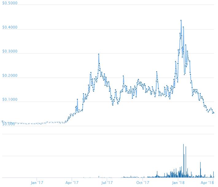 SNGLS/USDのチャート推移